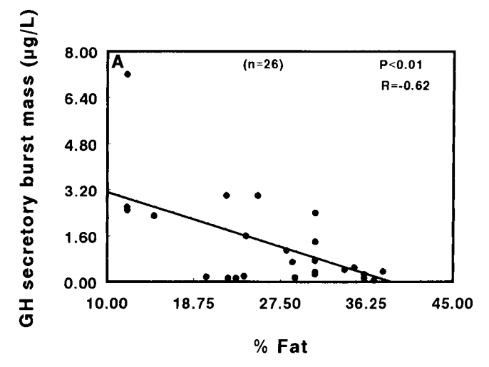 Growth Hormone Production at Elevated Body Fat %